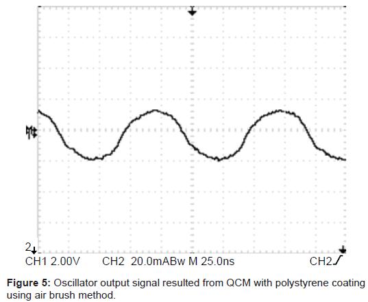 biosensors-bioelectronics-output-signal-polystyrene