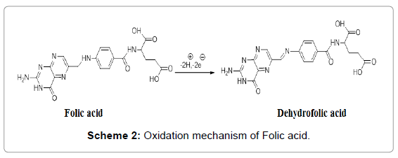 biosensors-bioelectronics-oxidation-mechanism-folic-acid