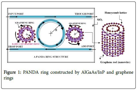 biosensors-bioelectronics-panda-ring-constructed