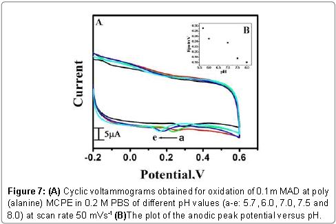 biosensors-bioelectronics-peak-potential