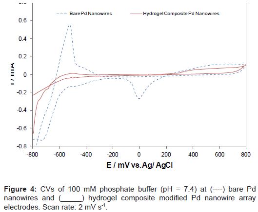 biosensors-bioelectronics-phosphate-buffer-nanowires