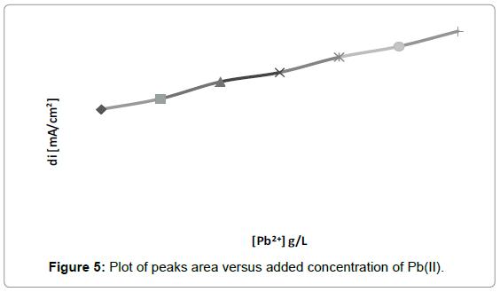 biosensors-bioelectronics-plot-peaks-versus-concentration
