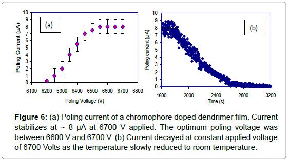 biosensors-bioelectronics-poling-current-chromophore