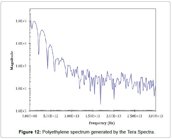 biosensors-bioelectronics-polyethylene-spectrum-spectra