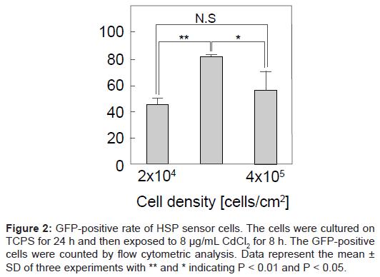 biosensors-bioelectronics-positive-sensor-cells