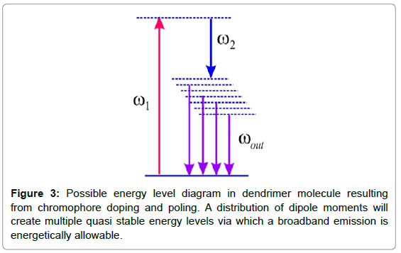biosensors-bioelectronics-possible-energy-level-diagram