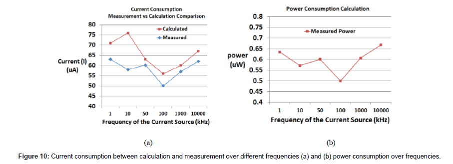 biosensors-bioelectronics-power-consumption