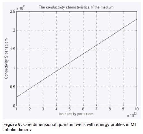 biosensors-bioelectronics-quantum-energy-tubulin