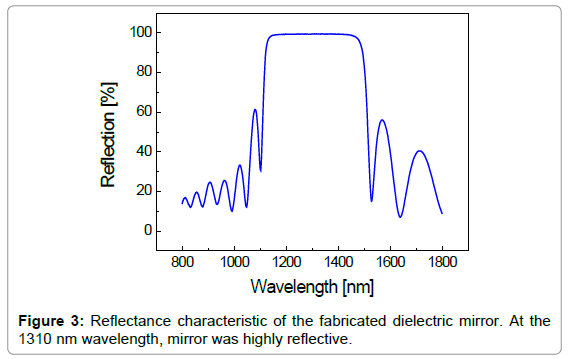 biosensors-bioelectronics-reflectance-characteristic