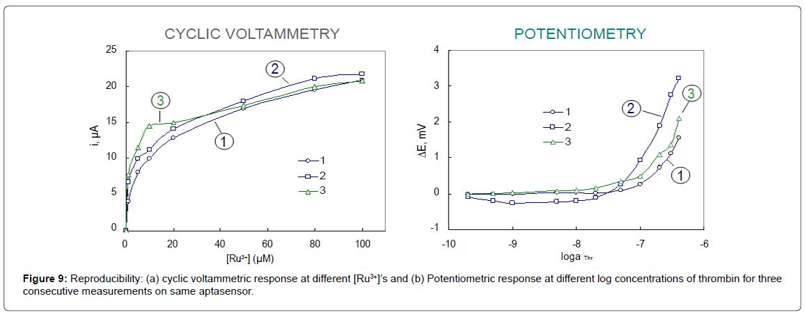 biosensors-bioelectronics-reproducibility-voltammetric