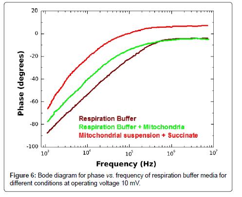 biosensors-bioelectronics-respiration