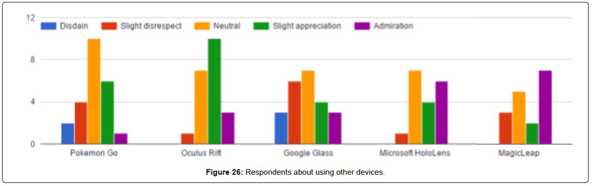biosensors-bioelectronics-respondents-using-devices