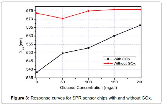 biosensors-bioelectronics-response-curves