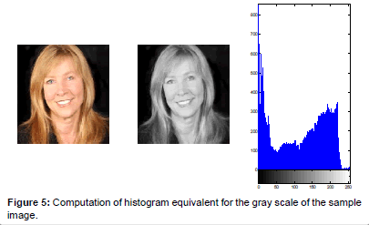 Detection, Segmentation and Recognition of Face and its
