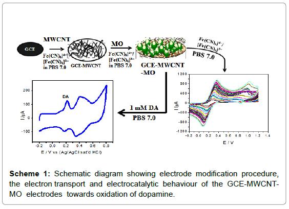 biosensors-bioelectronics-schematic-diagram-electrode