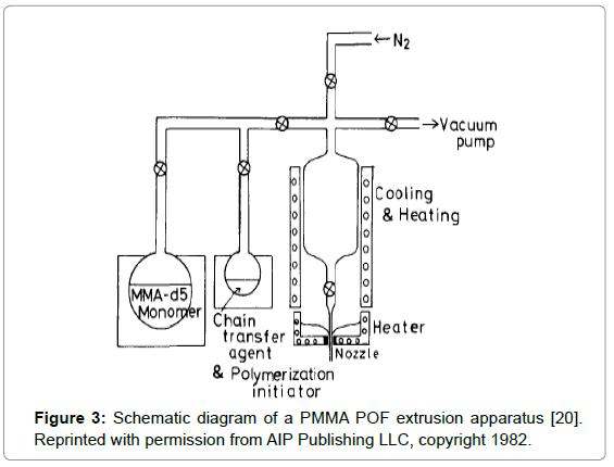 biosensors-bioelectronics-schematic-diagram-extrusion