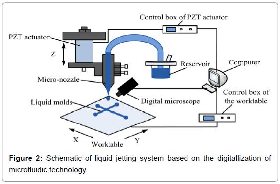 biosensors-bioelectronics-schematic-liquid-system