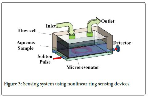biosensors-bioelectronics-sensing-system-nonlinear