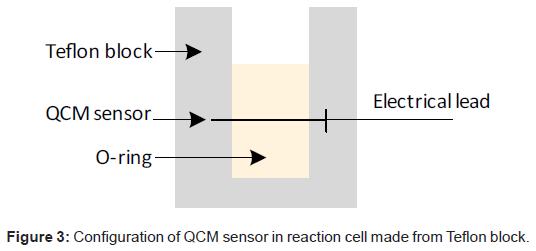 biosensors-bioelectronics-sensor-reaction-cell