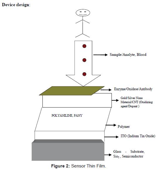 biosensors-bioelectronics-sensor-thin-film