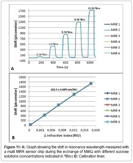 biosensors-bioelectronics-shift-in