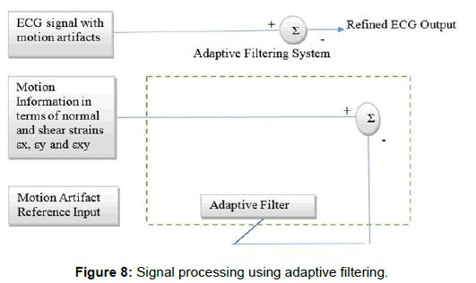 biosensors-bioelectronics-signal-processing-filtering