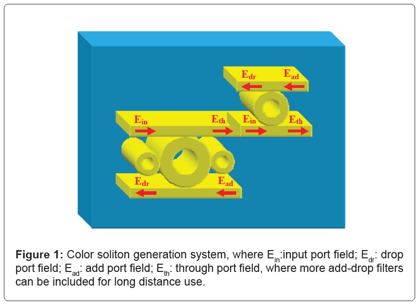 biosensors-bioelectronics-soliton