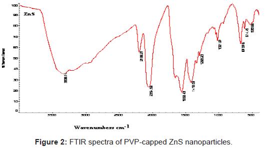 biosensors-bioelectronics-spectra-capped-nanoparticles
