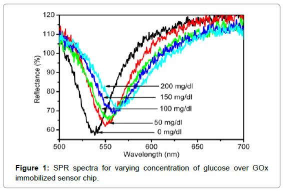 biosensors-bioelectronics-spr-spectra-varying