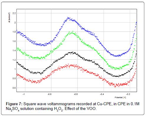 biosensors-bioelectronics-square-voltammograms-effect