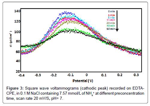 biosensors-bioelectronics-square-wave-voltammograms