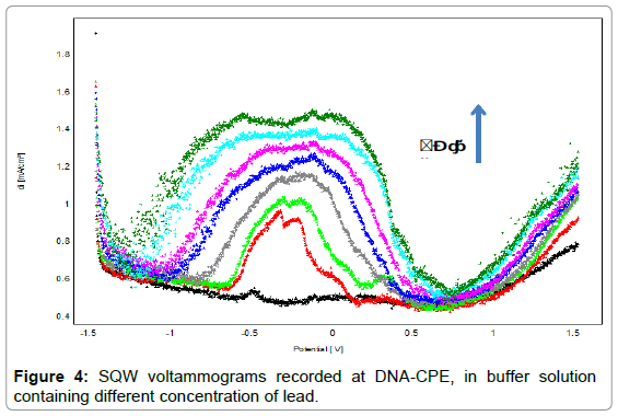 biosensors-bioelectronics-sqw-voltammograms-recorded