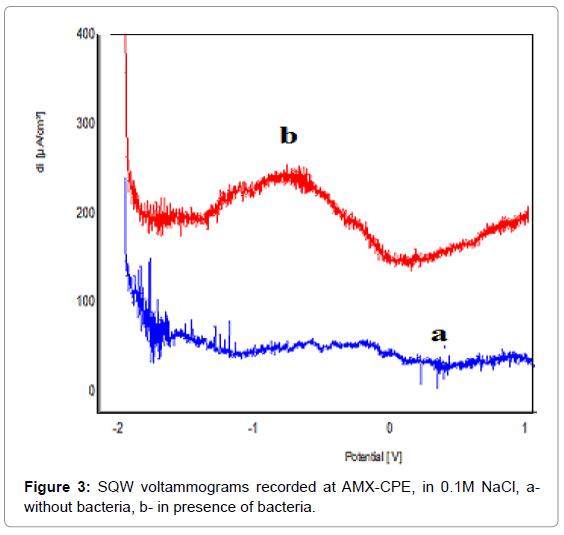 biosensors-bioelectronics-sqw-voltammograms-recorded