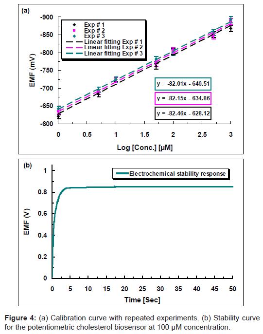 biosensors-bioelectronics-stability-potentiometric-biosensor
