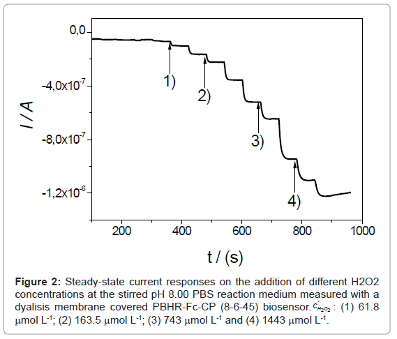 biosensors-bioelectronics-steady-state-current-h2o2