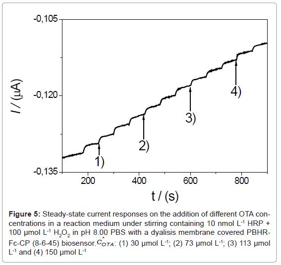 biosensors-bioelectronics-steady-state-current-ota