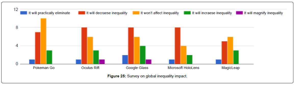 biosensors-bioelectronics-survey-global-inequality-impact