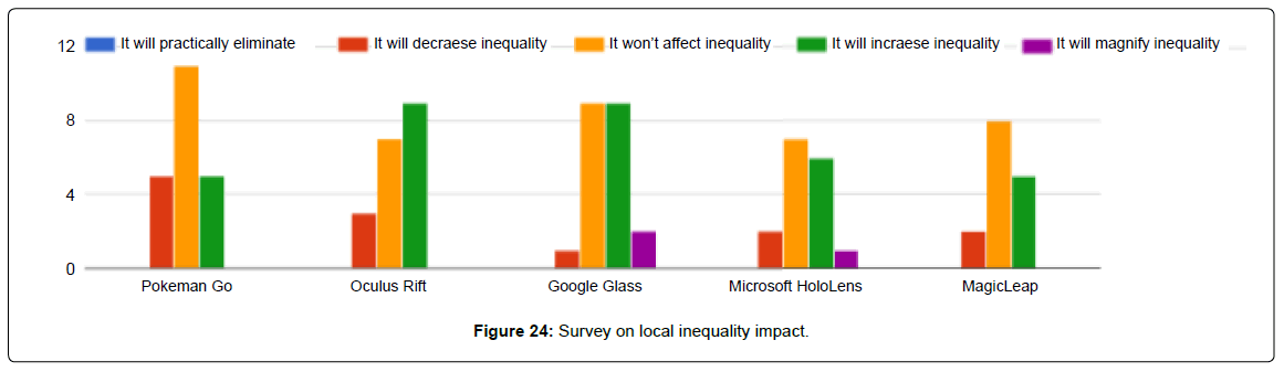biosensors-bioelectronics-survey-local-inequality-impact