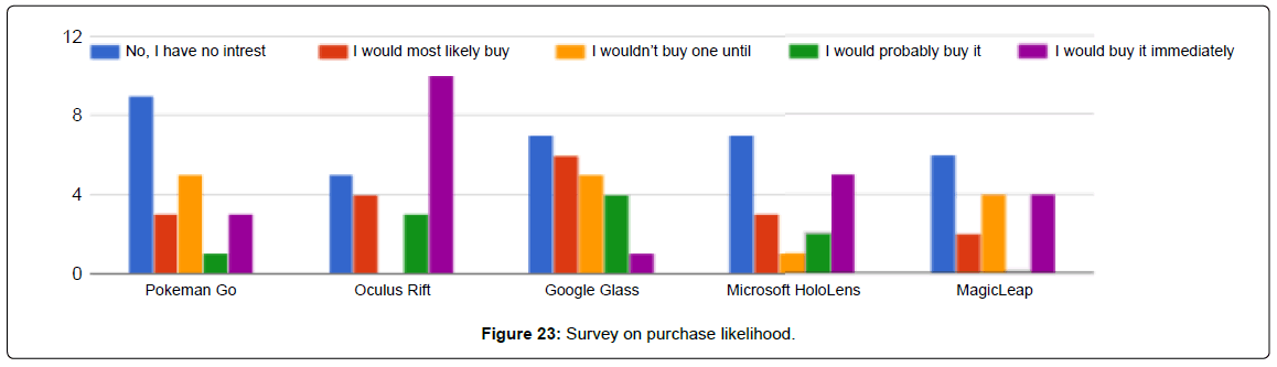biosensors-bioelectronics-survey-purchase-likelihood