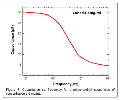 biosensors-bioelectronics-suspension