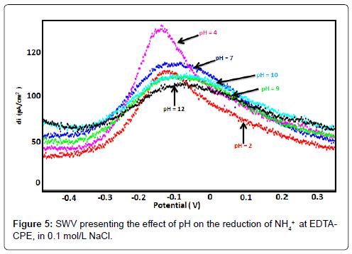 biosensors-bioelectronics-swv-presenting-reduction