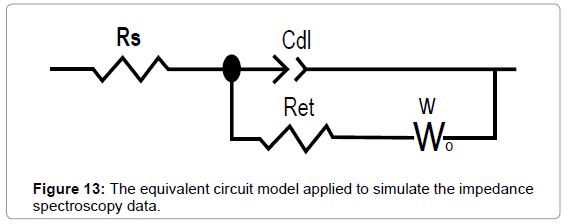 biosensors-bioelectronics-the-equivalent-circuit-model