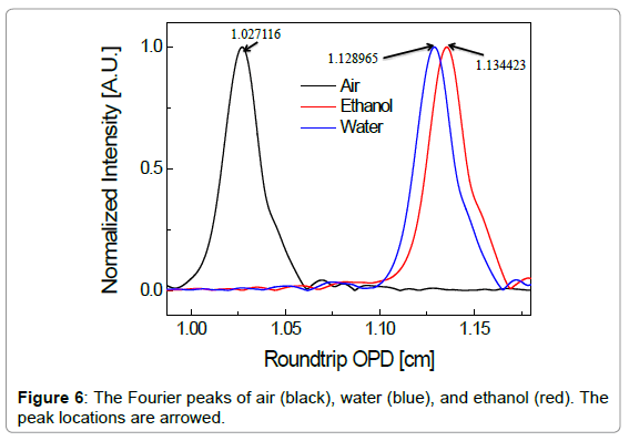 biosensors-bioelectronics-the-fourier-peaks-air
