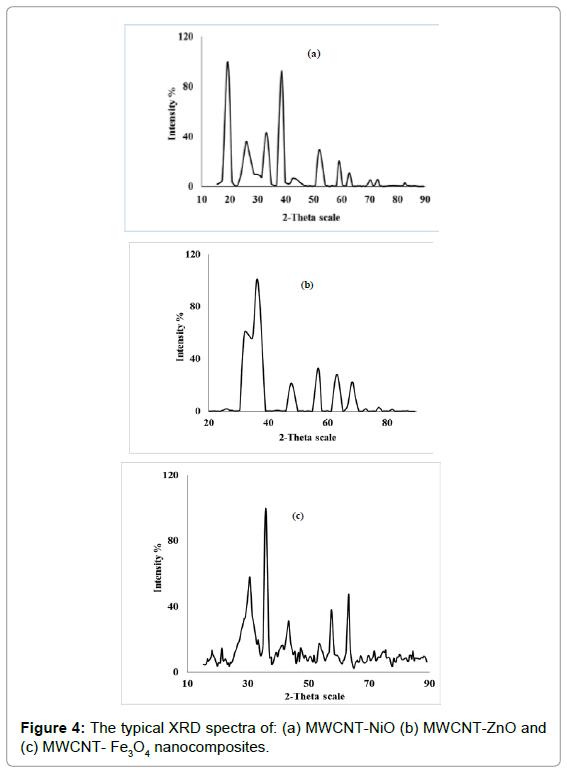 biosensors-bioelectronics-the-typical-spectra-nanocomposites