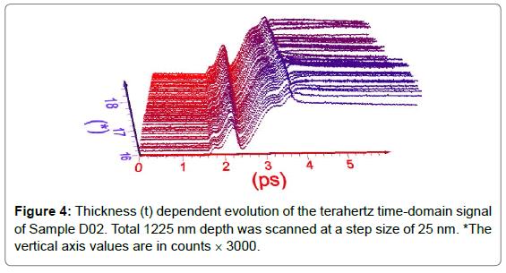 biosensors-bioelectronics-thickness-dependent