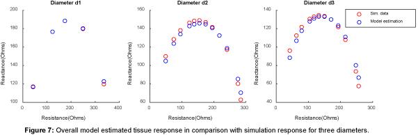 biosensors-bioelectronics-tissue-response