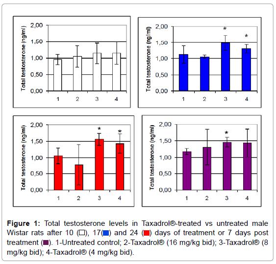 biosensors-bioelectronics-total-testosterone-levels