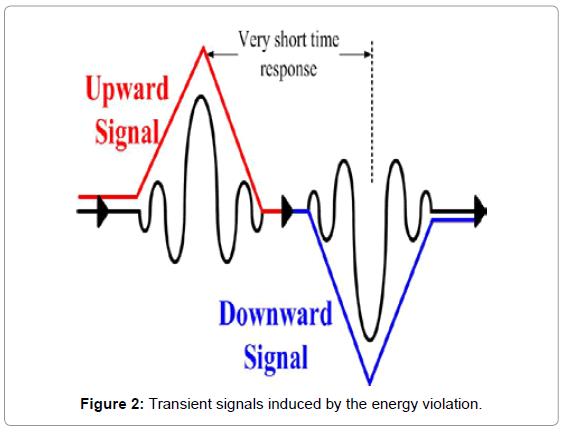 biosensors-bioelectronics-transient-signals-energy