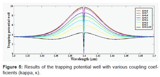 biosensors-bioelectronics-trapping-potential-coupling