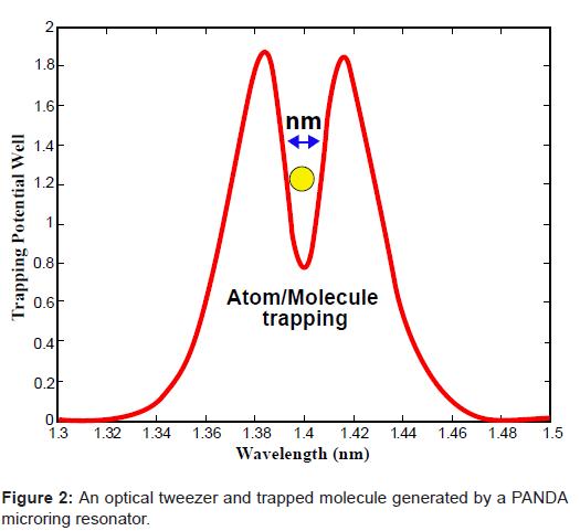 biosensors-bioelectronics-tweezer-trapped-molecule